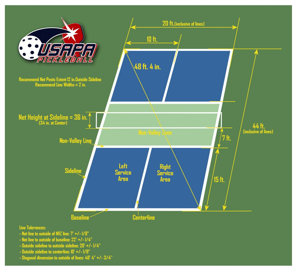 Pickleball rules and scoring. Dimensions of a pickleball court.